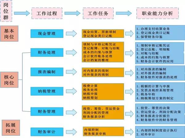 会计代理记账基本流程是什么?代理记账流程是怎样的?