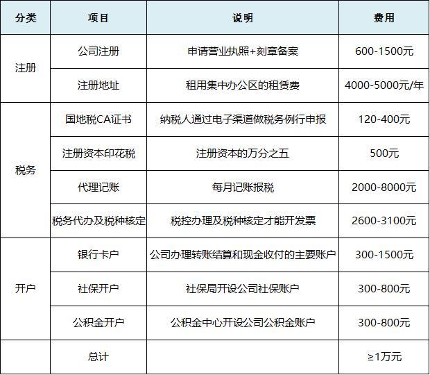 2020最新公司注册流程和费用